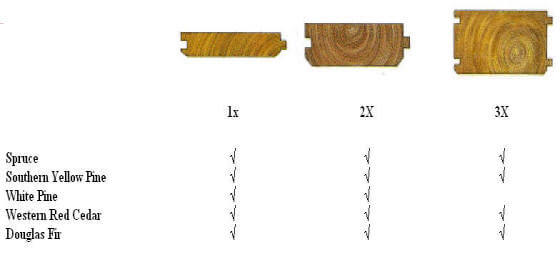 Cedar tongue and groove tongue and groove cedar porch deck for Tongue and groove roofing boards