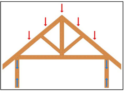 Timber Frame Engineering Compression Definition