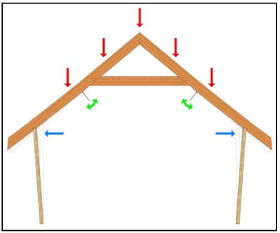 Timber Frame Engineering Bending Movement Definition