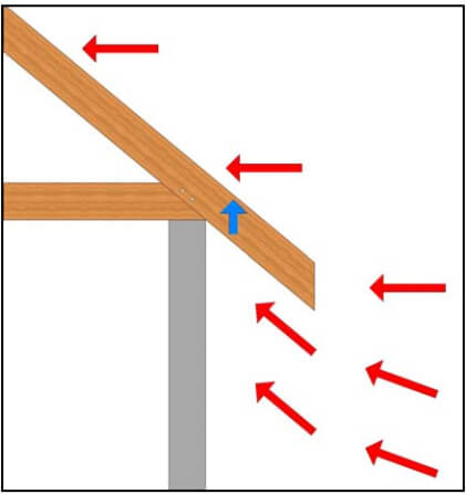 Timber Frame Engineering Uplift Definition